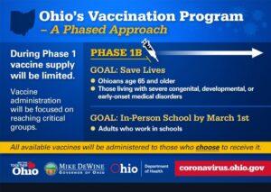 Ohio's Vaccine Program